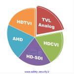 مقایسه دوربین مداربسته AHD , HDCVI , HDTVI , HDSDI