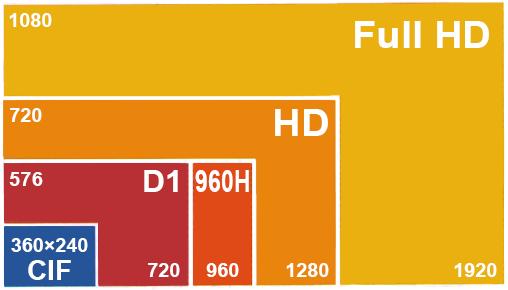 مقایسه رزولوشن های تصویر سیستم مداربسته AHD