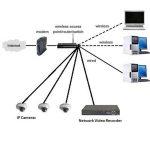 انتقال تصویر DVR بدون آی پی استاتیک