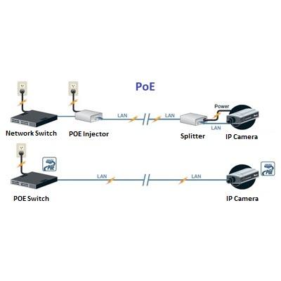دوربین مداربسته POE چیست؟